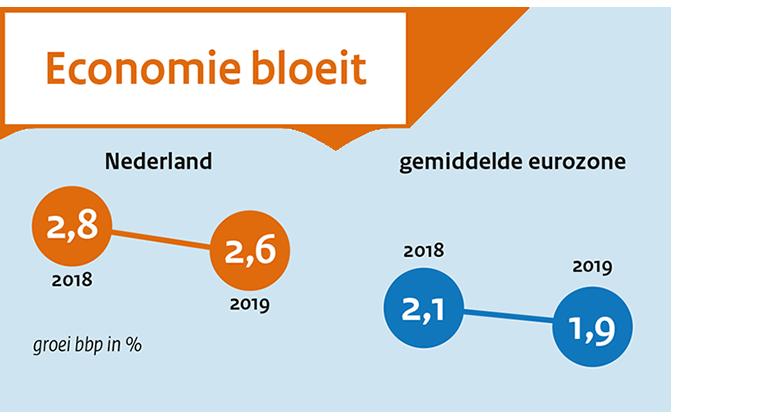Image MEV 2019 (sept 2018), raming voor 2018 en 2019
