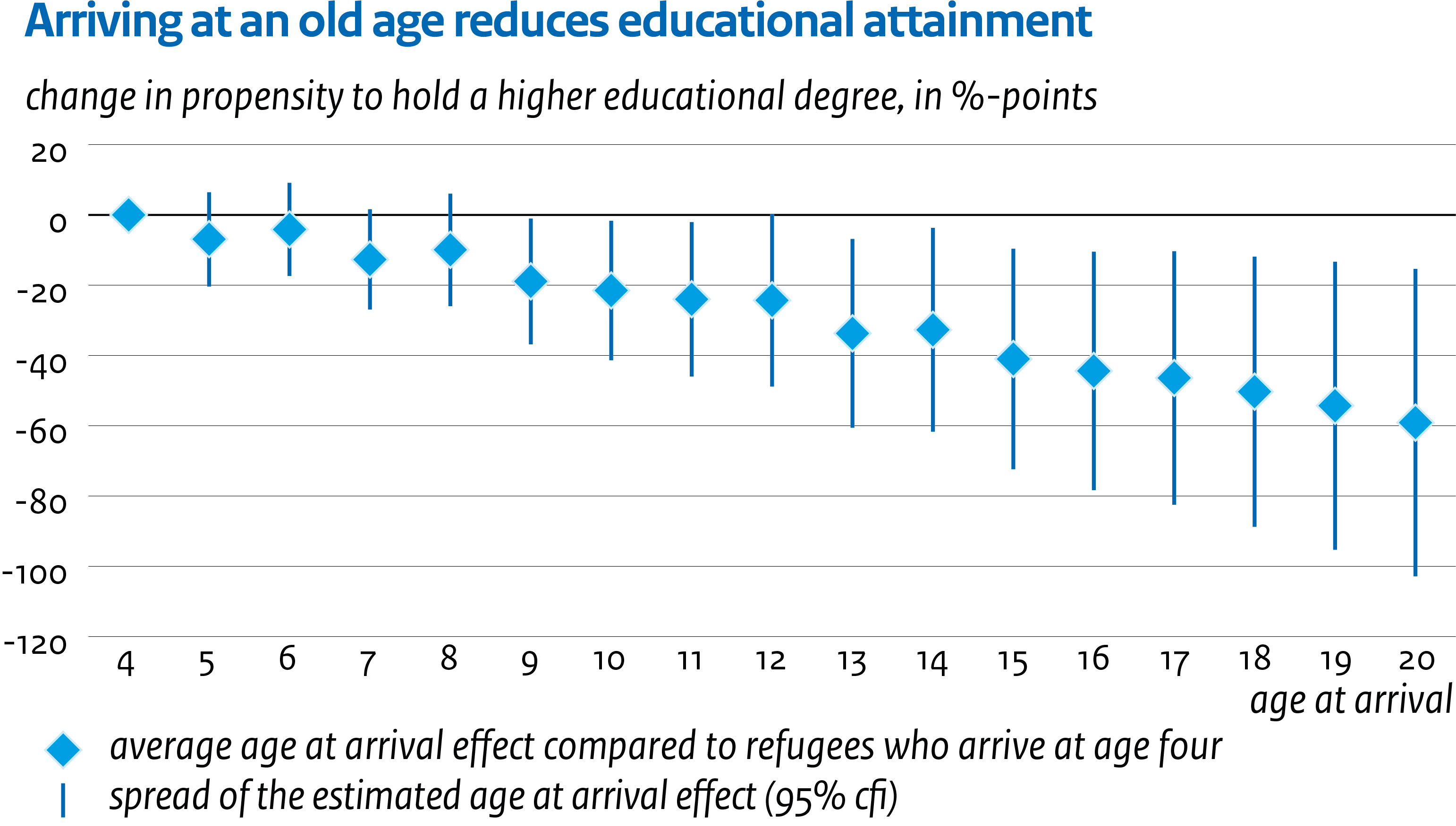 Image The impact of age at arrival on education and mental health