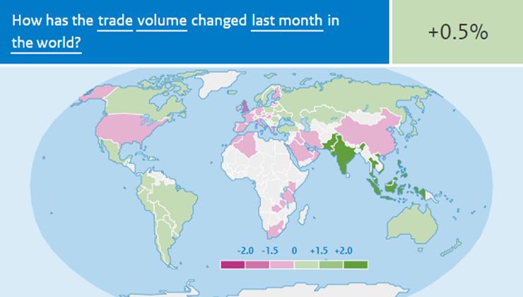 World trade stabilizes
