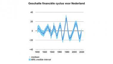 Image for Het schatten van de financiële cyclus met een rang-gereduceerd multivariaat toestand-ruimte-model