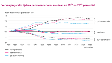 Image for Effecten van afschaffing van de doorsneesystematiek en de gelijktijdige overgang naar een nieuw pensioencontract
