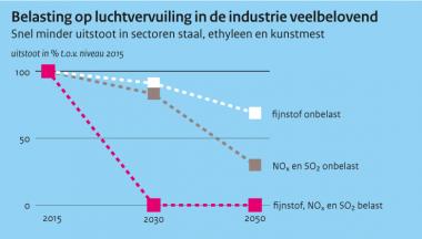 Image for Een belasting op luchtvervuiling in de Nederlandse industrie