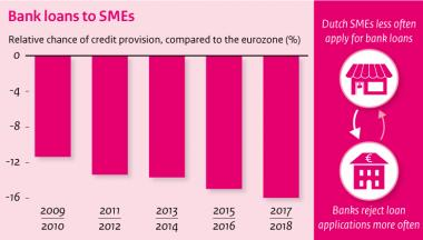 Image for Dutch SME bank financing, from a European perspective