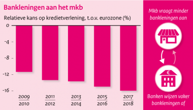 Image for MKB-bankfinanciering in Europees perspectief