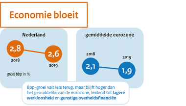 Image for MEV 2019 (sept 2018), raming voor 2018 en 2019