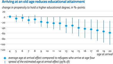 Image for The impact of age at arrival on education and mental health