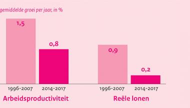 Image for Vertraagde loonontwikkeling in Nederland ontrafeld