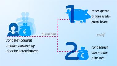 Image for Lage rente zorgt ook in het nieuwe pensioencontract voor lastige keuzes
