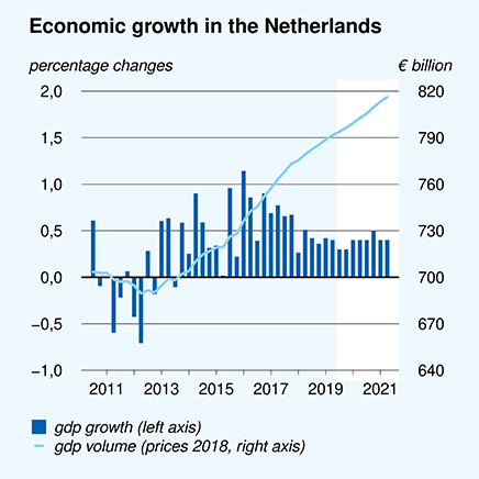 Economic growth in the Netherlands